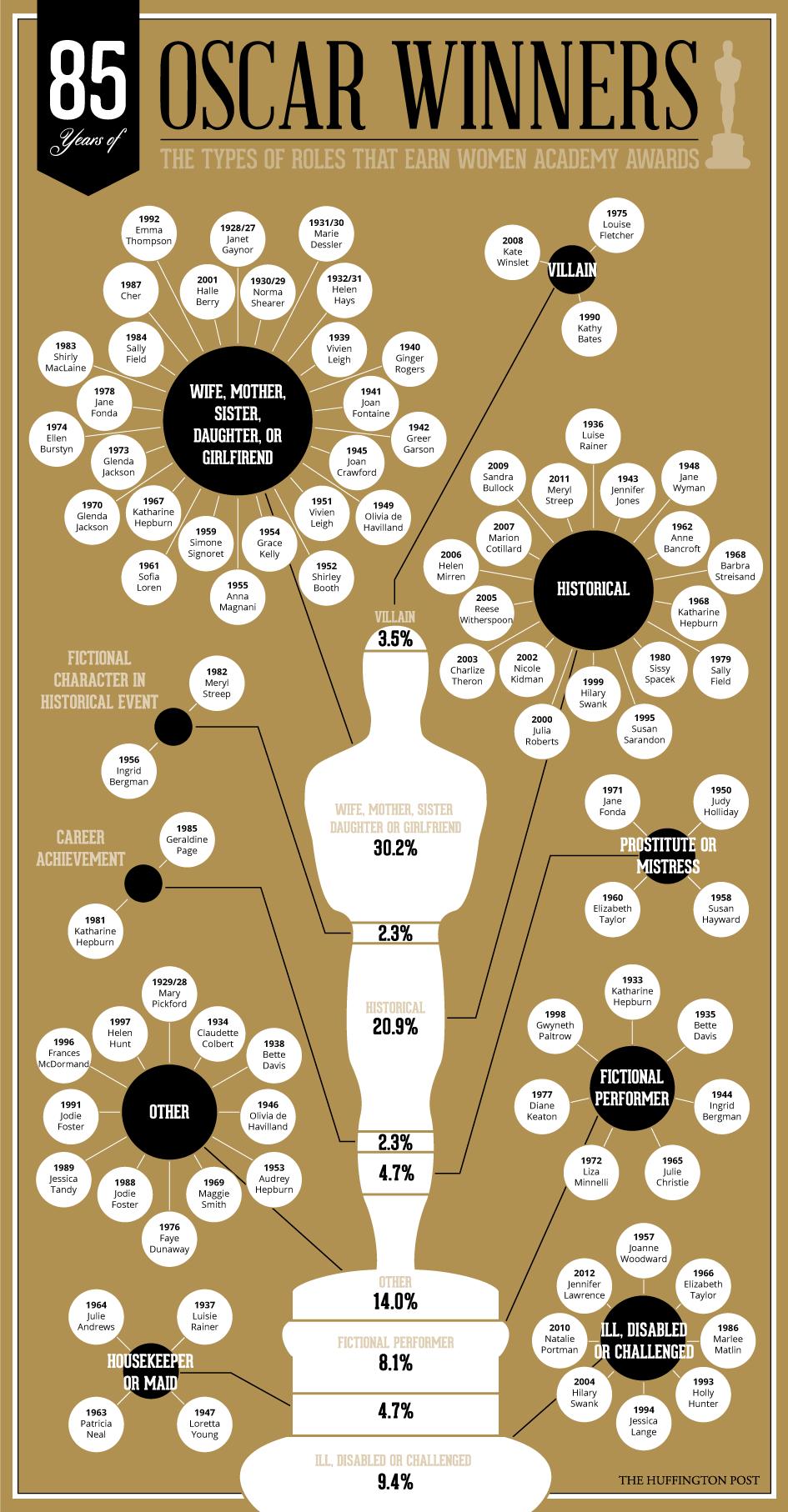 Ablalar Oscarı nasıl alır?